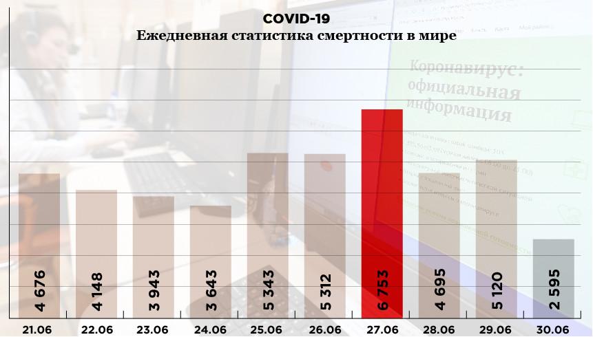 Инфографика: «Компания». Фото: РИА Новости. Источник: coronavirus-info.ru