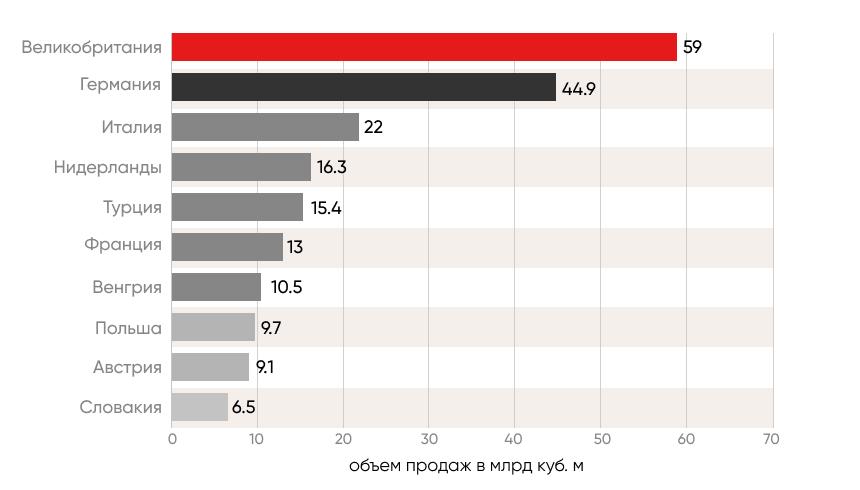 Газпром в Европе