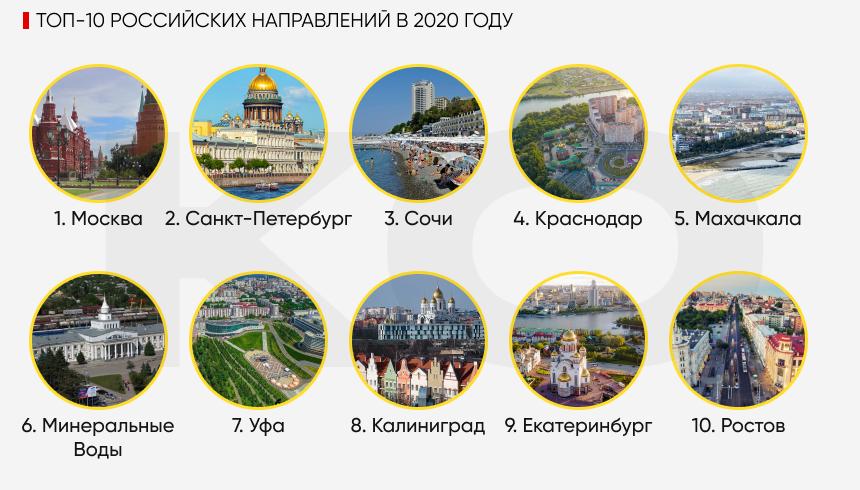 Топ-10 направлений по России