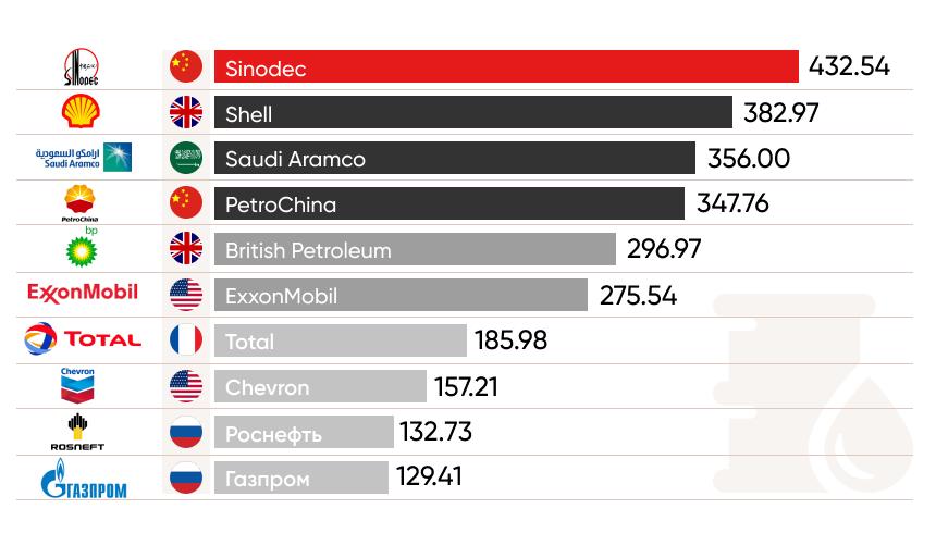 нефтегаз: ТОП-10