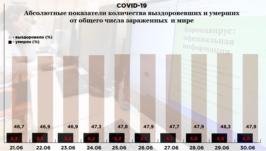 статистика коронавируса, 30 июня