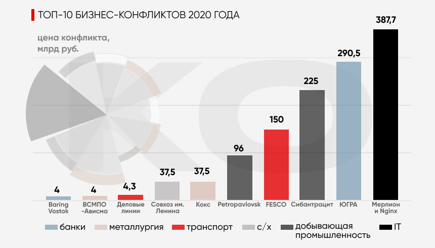 Бизнес-конфликты 2020