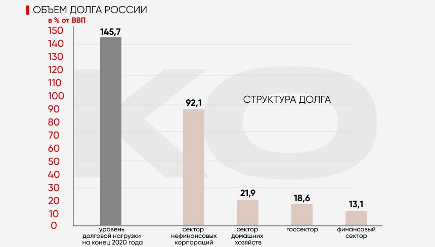 Российский долг